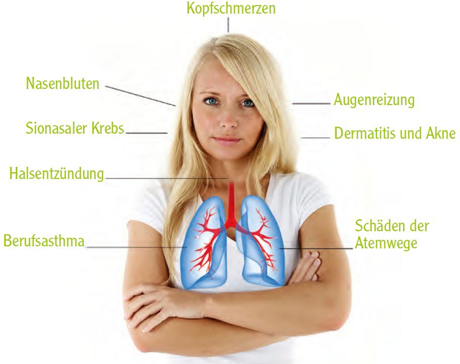 Kopfschmerzen, Nasenbluten, Augenreizung, Sionasaler Krebs, Halsentzündung, Berufsasthma,