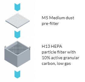 Zero Smog EL; zerosmogelkit1; zerosmogel; filter
